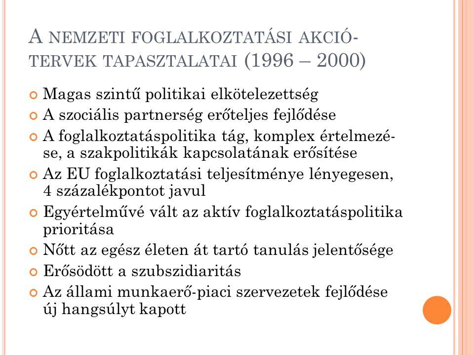 A NEMZETI FOGLALKOZTATÁSI AKCIÓ - TERVEK TAPASZTALATAI (1996 – 2000) Magas szintű politikai elkötelezettség A szociális partnerség erőteljes fejlődése A foglalkoztatáspolitika tág, komplex értelmezé- se, a szakpolitikák kapcsolatának erősítése Az EU foglalkoztatási teljesítménye lényegesen, 4 százalékpontot javul Egyértelművé vált az aktív foglalkoztatáspolitika prioritása Nőtt az egész életen át tartó tanulás jelentősége Erősödött a szubszidiaritás Az állami munkaerő-piaci szervezetek fejlődése új hangsúlyt kapott