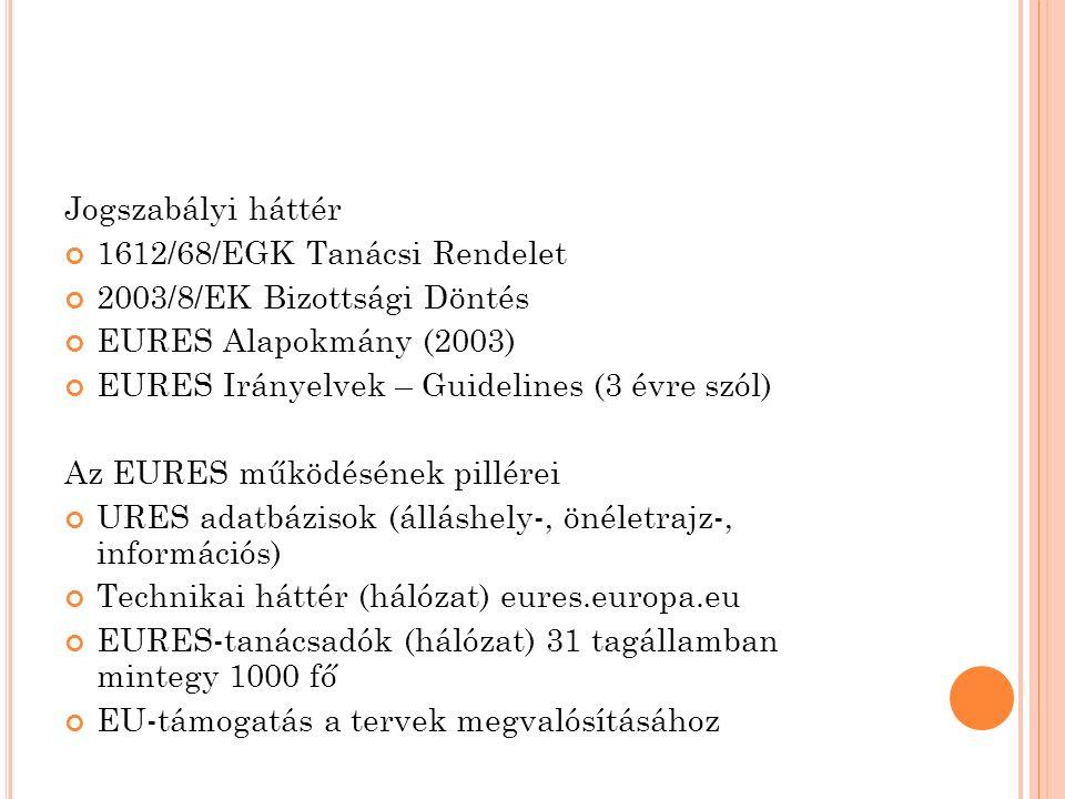 Jogszabályi háttér 1612/68/EGK Tanácsi Rendelet 2003/8/EK Bizottsági Döntés EURES Alapokmány (2003) EURES Irányelvek – Guidelines (3 évre szól) Az EURES működésének pillérei URES adatbázisok (álláshely-, önéletrajz-, információs) Technikai háttér (hálózat) eures.europa.eu EURES-tanácsadók (hálózat) 31 tagállamban mintegy 1000 fő EU-támogatás a tervek megvalósításához