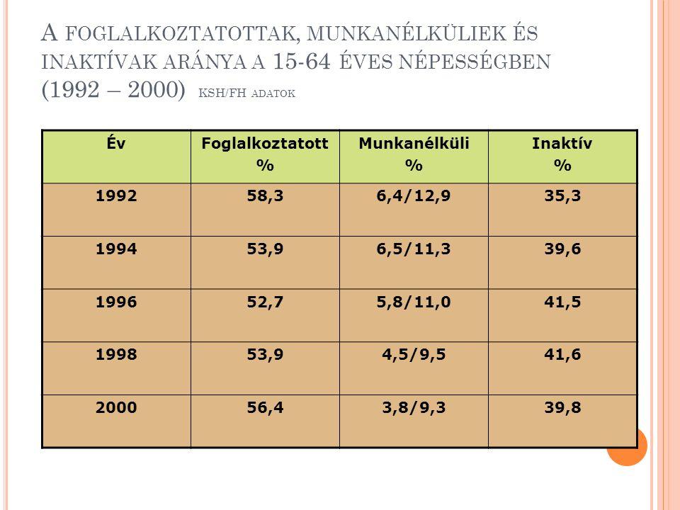 A FOGLALKOZTATOTTAK, MUNKANÉLKÜLIEK ÉS INAKTÍVAK ARÁNYA A 15-64 ÉVES NÉPESSÉGBEN (1992 – 2000) KSH/FH ADATOK ÉvFoglalkoztatott % Munkanélküli % Inaktív % 199258,36,4/12,935,3 199453,96,5/11,339,6 199652,75,8/11,041,5 199853,94,5/9,541,6 200056,43,8/9,339,8