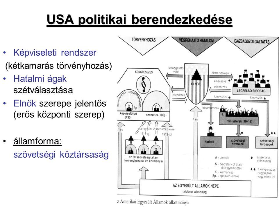 USA politikai berendezkedése Képviseleti rendszer (kétkamarás törvényhozás) Hatalmi ágak szétválasztása Elnök szerepe jelentős (erős központi szerep) államforma: szövetségi köztársaság