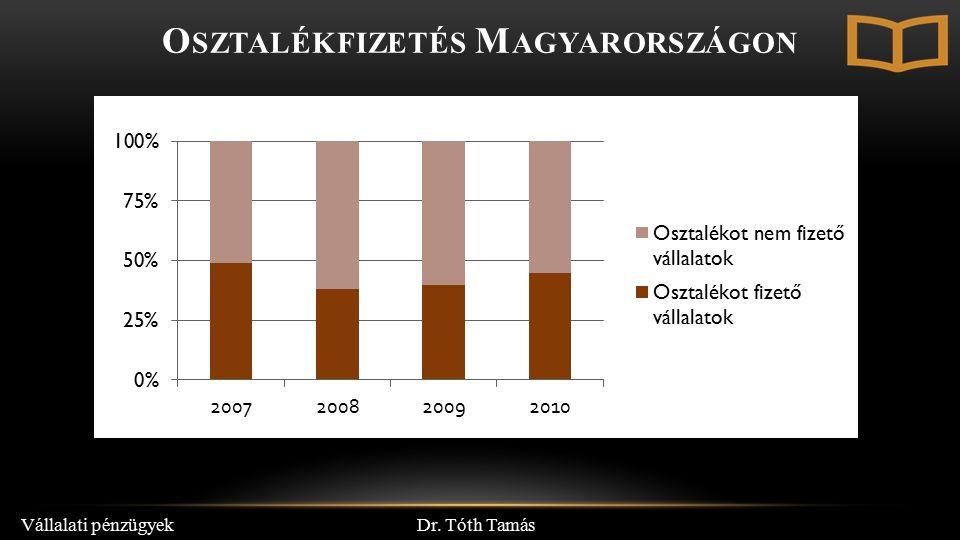 Dr. Tóth Tamás Vállalati pénzügyek O SZTALÉKFIZETÉS M AGYARORSZÁGON