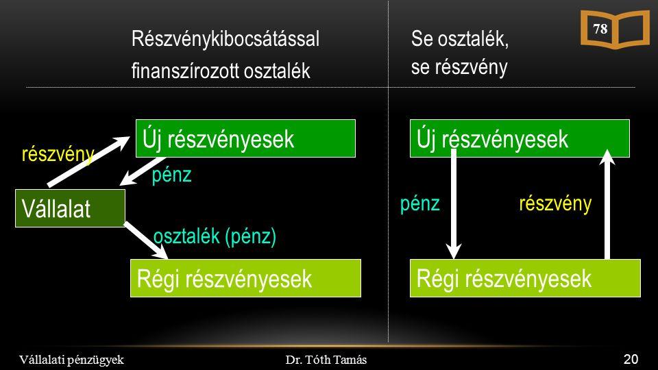 Dr. Tóth Tamás Vállalati pénzügyek 20 részvény Vállalat pénz osztalék (pénz) Új részvényesek Régi részvényesek Új részvényesek Régi részvényesek Se os