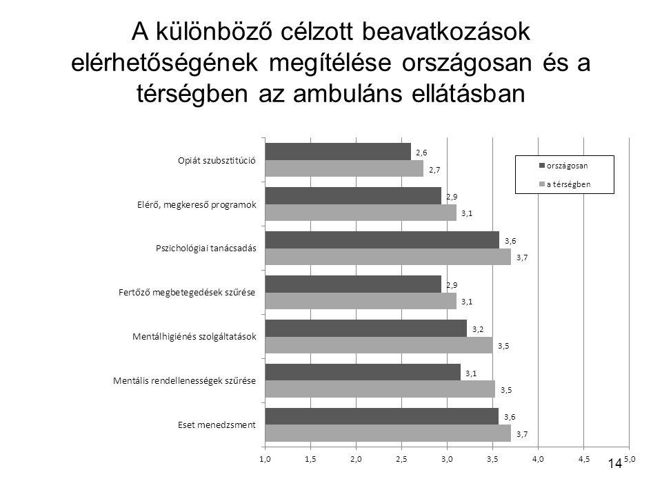 A különböző célzott beavatkozások elérhetőségének megítélése országosan és a térségben az ambuláns ellátásban 14