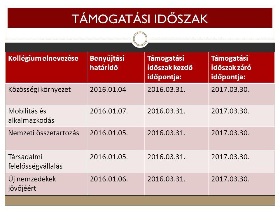 TÁMOGATÁSI IDŐSZAK Kollégium elnevezéseBenyújtási határidő Támogatási időszak kezdő időpontja: Támogatási időszak záró időpontja: Közösségi környezet2