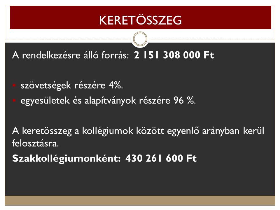 KERETÖSSZEG A rendelkezésre álló forrás: 2 151 308 000 Ft  szövetségek részére 4%.  egyesületek és alapítványok részére 96 %. A keretösszeg a kollég