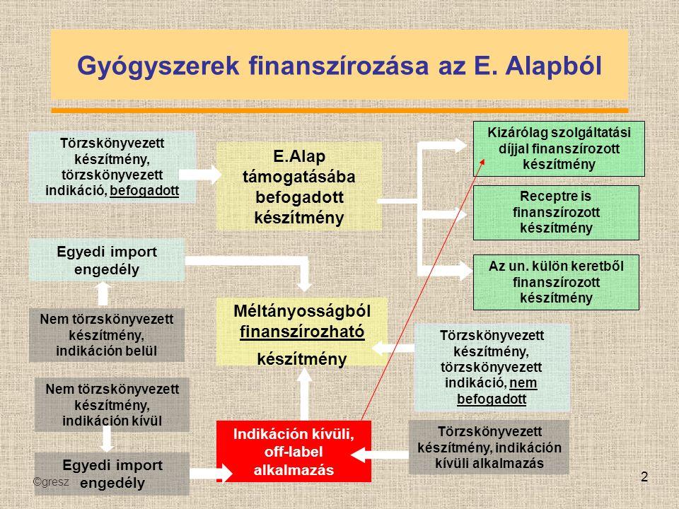©gresz 33 Gyógyszerek finanszírozása Minden gyógyszert nem támogatunk az összes törzskönyvezett indikációban sem Off label indikáció?