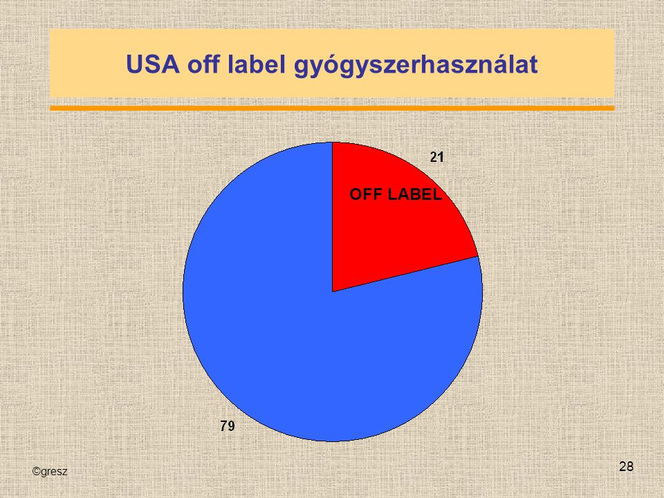 ©gresz 28 USA off label gyógyszerhasználat OFF LABEL