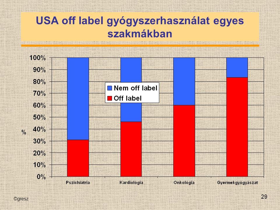 ©gresz 29 USA off label gyógyszerhasználat egyes szakmákban