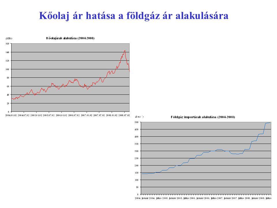 Kőolaj ár hatása a földgáz ár alakulására