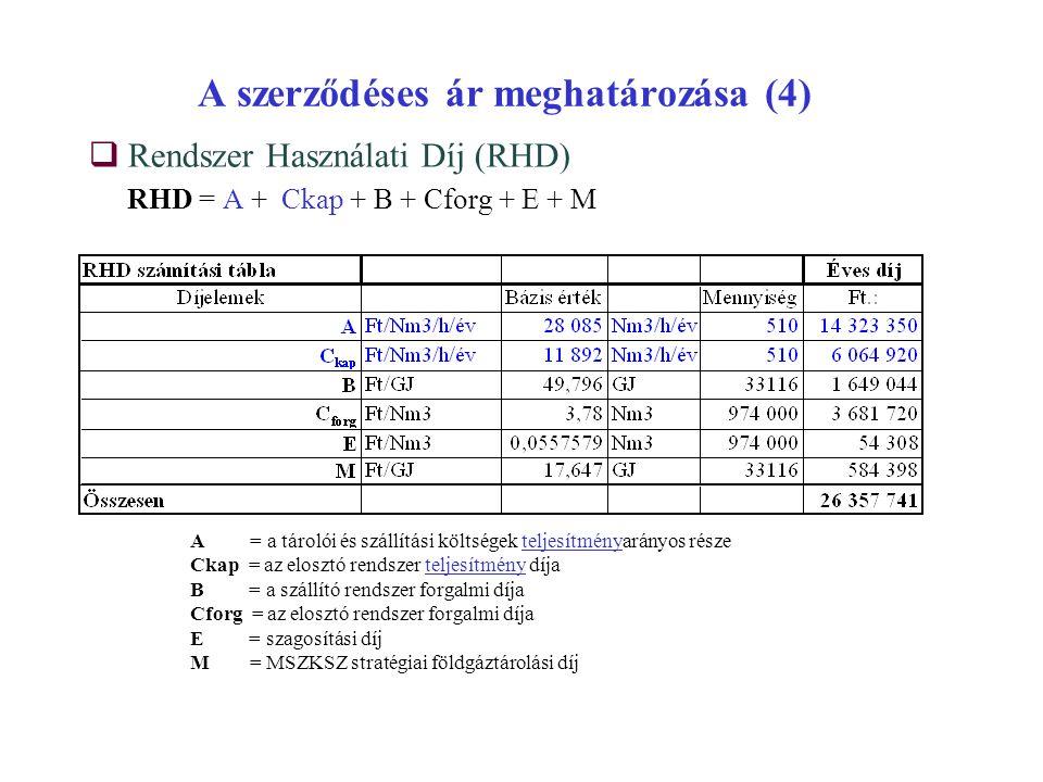 A szerződéses ár meghatározása (4)  Rendszer Használati Díj (RHD) RHD = A + Ckap + B + Cforg + E + M A = a tárolói és szállítási költségek teljesítményarányos része Ckap = az elosztó rendszer teljesítmény díja B = a szállító rendszer forgalmi díja Cforg = az elosztó rendszer forgalmi díja E = szagosítási díj M = MSZKSZ stratégiai földgáztárolási díj