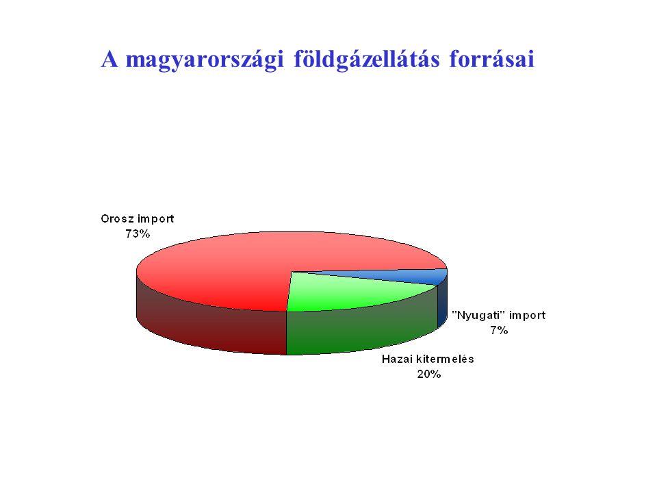 A magyarországi földgázellátás forrásai