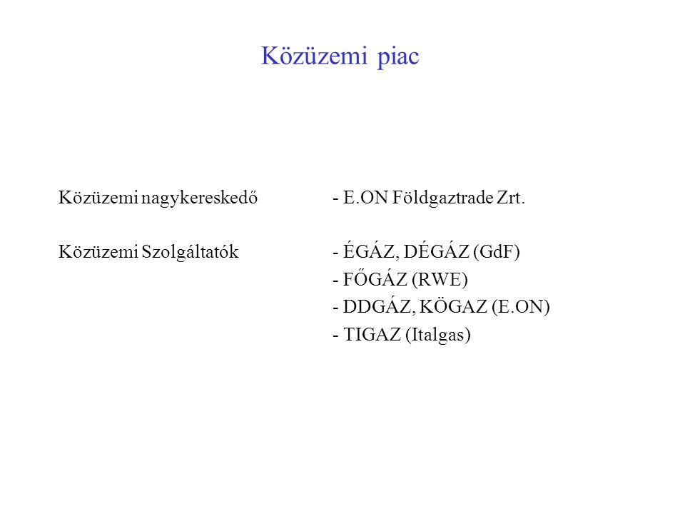 Közüzemi piac Közüzemi nagykereskedő- E.ON Földgaztrade Zrt. Közüzemi Szolgáltatók- ÉGÁZ, DÉGÁZ (GdF) - FŐGÁZ (RWE) - DDGÁZ, KÖGAZ (E.ON) - TIGAZ (Ita