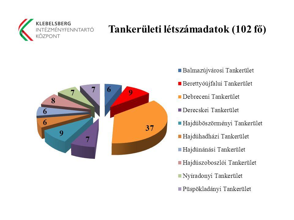 Tankerületi létszámadatok (102 fő)