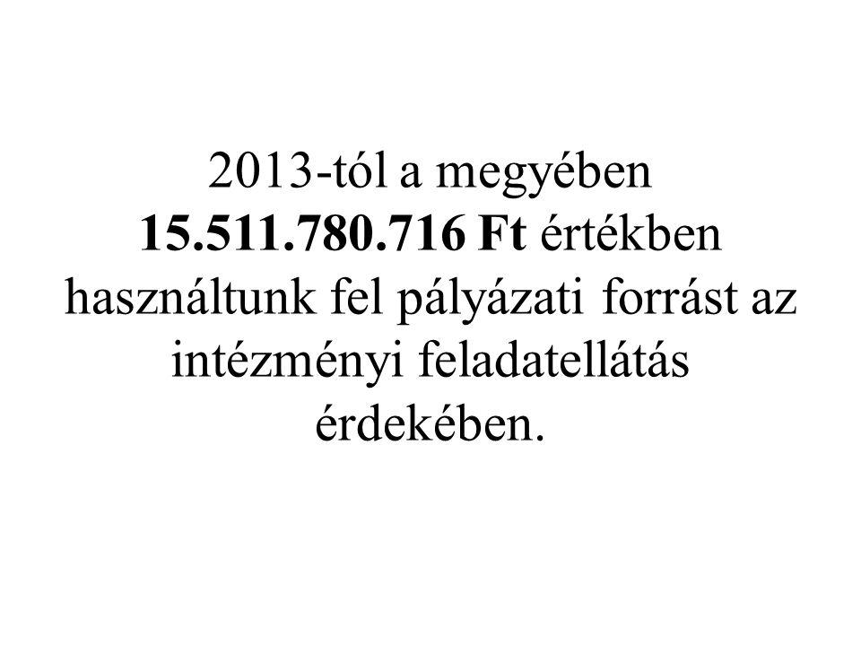 2013-tól a megyében 15.511.780.716 Ft értékben használtunk fel pályázati forrást az intézményi feladatellátás érdekében.