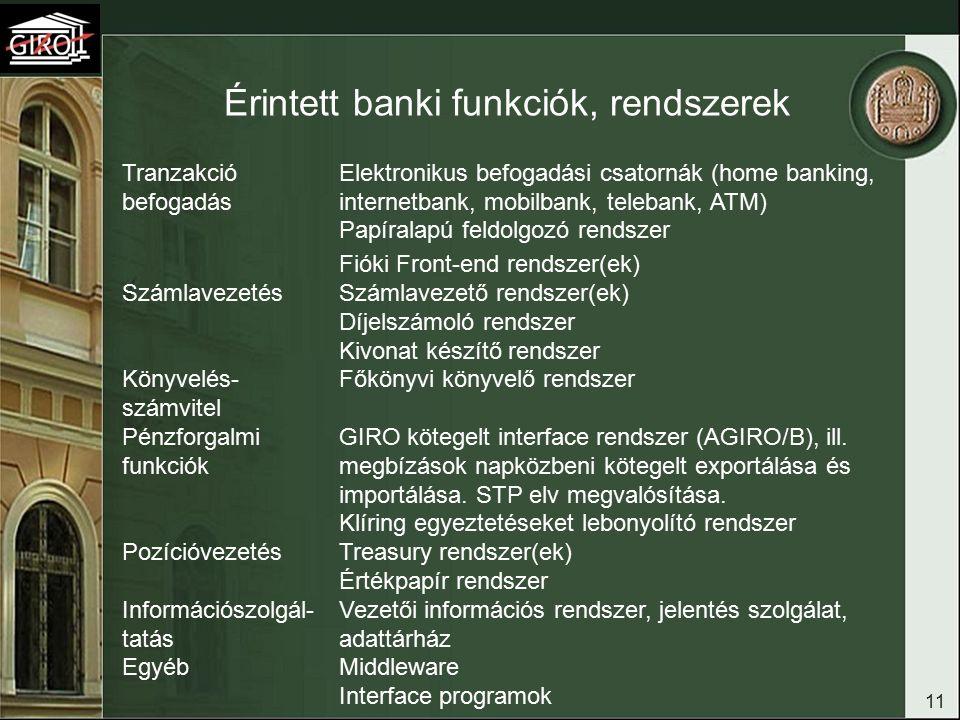 11 Érintett banki funkciók, rendszerek Tranzakció befogadás Elektronikus befogadási csatornák (home banking, internetbank, mobilbank, telebank, ATM) Papíralapú feldolgozó rendszer Fióki Front-end rendszer(ek) SzámlavezetésSzámlavezető rendszer(ek) Díjelszámoló rendszer Kivonat készítő rendszer Könyvelés- számvitel Főkönyvi könyvelő rendszer Pénzforgalmi funkciók GIRO kötegelt interface rendszer (AGIRO/B), ill.