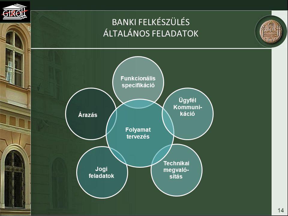 BANKI FELKÉSZÜLÉS ÁLTALÁNOS FELADATOK 14 Funkcionális specifikáció Jogi feladatok Technikai megvaló- sítás Árazás Folyamat tervezés Ügyfél Kommuni- káció
