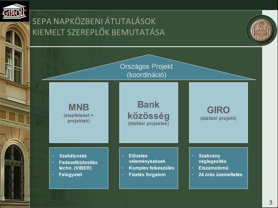 3 SEPA NAPKÖZBENI ÁTUTALÁSOK KIEMELT SZEREPLŐK BEMUTATÁSA MNB (alapfeladat + projektek) Bank közösség (átállási projektek) GIRO (átállási projekt) Szabályozás Fedezetbiztosítás techn.