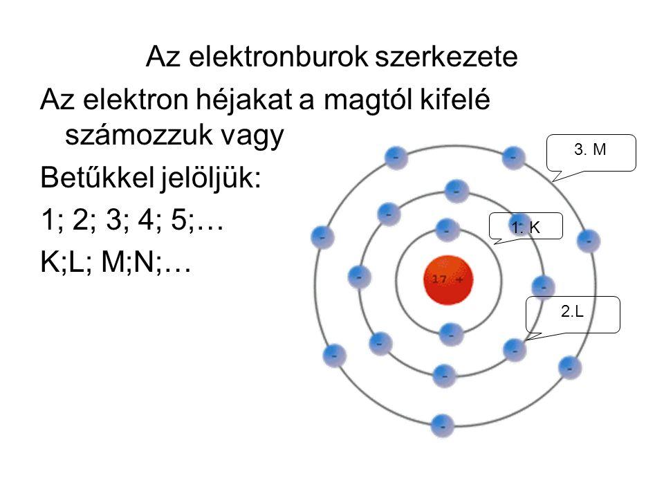 Az elektronburok szerkezete Az elektron héjakat a magtól kifelé számozzuk vagy Betűkkel jelöljük: 1; 2; 3; 4; 5;… K;L; M;N;… 1. K 2.L 3. M