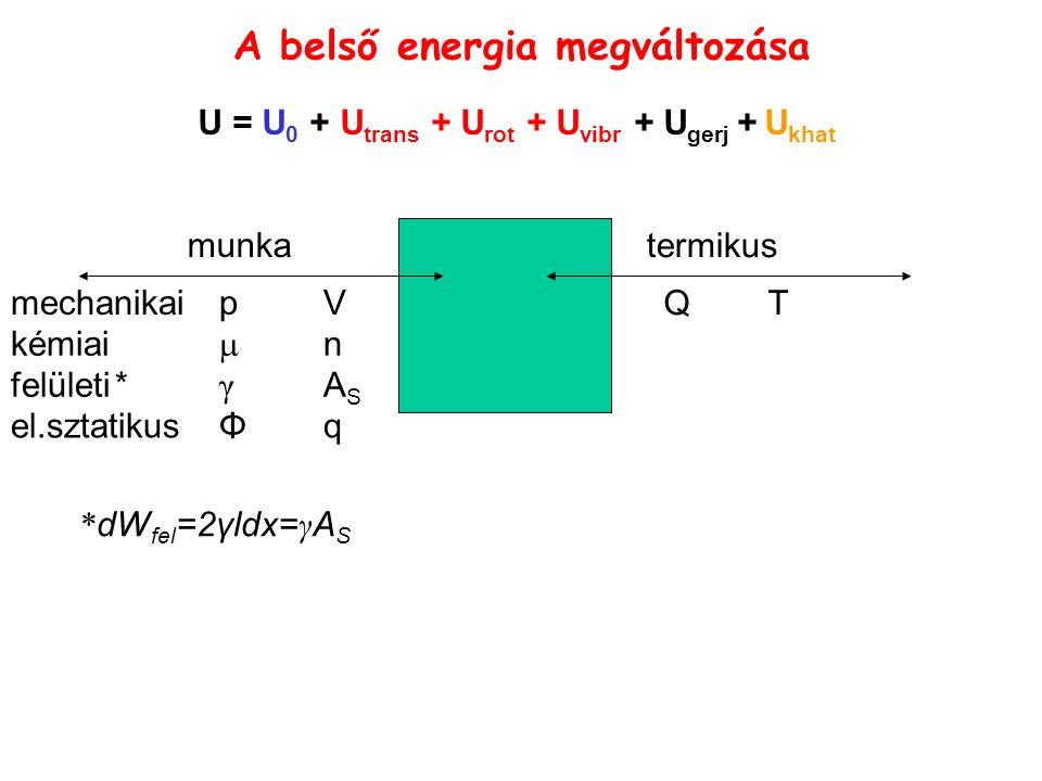 A belső energia megváltozása munka termikus U = U 0 + U trans + U rot + U vibr + U gerj + U khat QTQT mechanikaipV kémiai  n felületi* γ A S el.sztatikusΦ q * dW fel =2γldx= γ A S