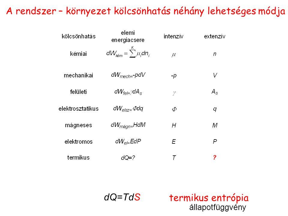 dQ=TdS termikus entrópia állapotfüggvény A rendszer – környezet kölcsönhatás néhány lehetséges módja