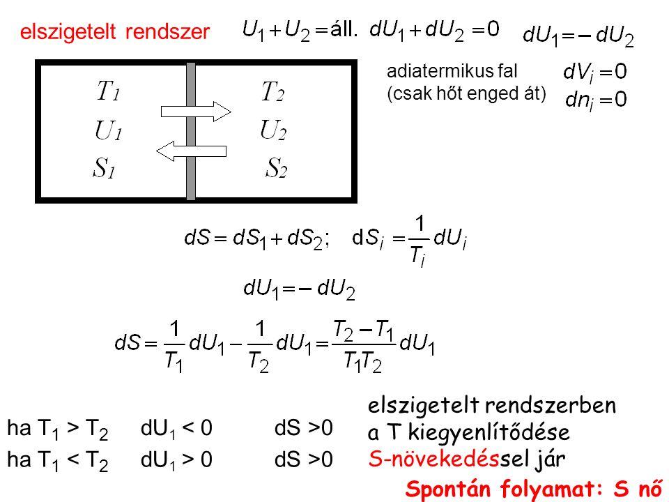 elszigetelt rendszerben a T kiegyenlítődése S-növekedéssel jár ha T 1 > T 2 dU 1 0 ha T 1 0dS >0 adiatermikus fal (csak hőt enged át) elszigetelt rendszer Spontán folyamat: S nő