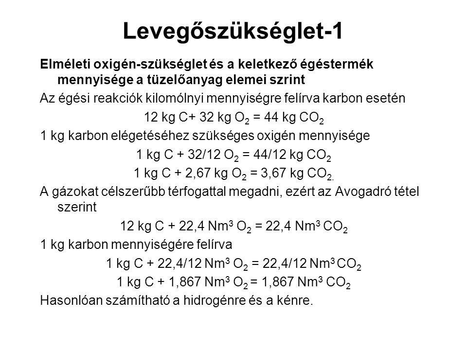 Levegőszükséglet-1 Elméleti oxigén-szükséglet és a keletkező égéstermék mennyisége a tüzelőanyag elemei szrint Az égési reakciók kilomólnyi mennyiségr