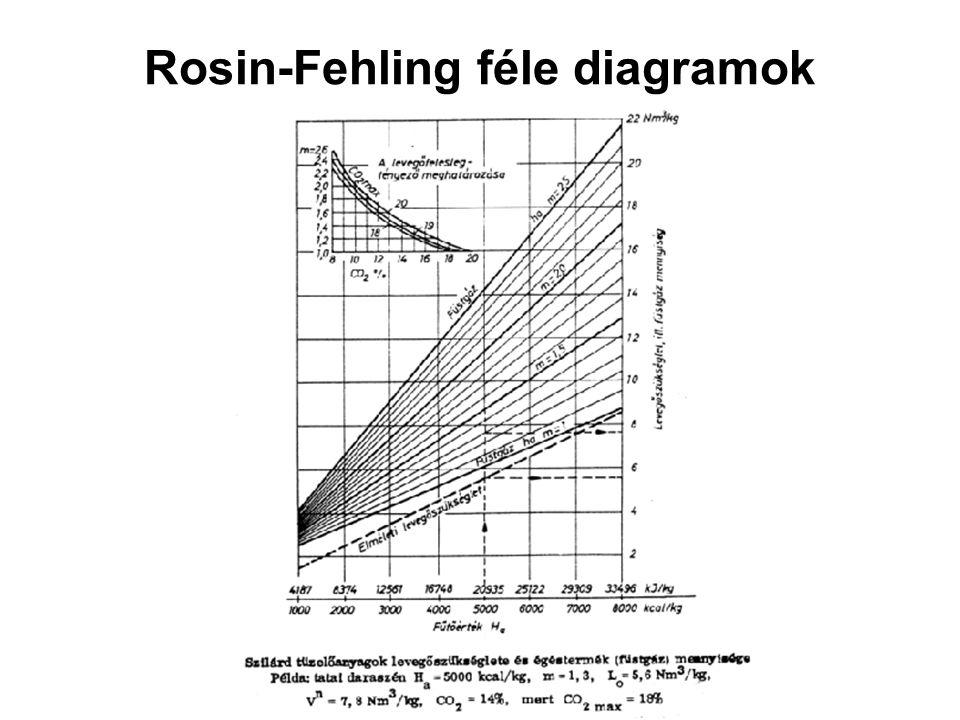Rosin-Fehling féle diagramok