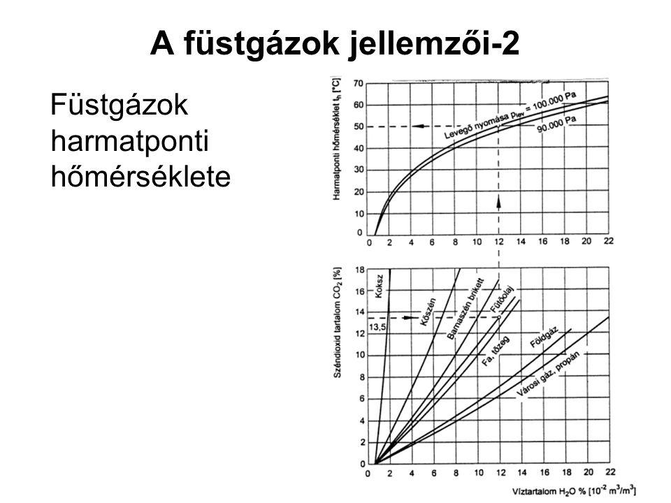 A füstgázok jellemzői-2 Füstgázok harmatponti hőmérséklete