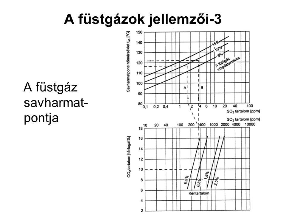 A füstgázok jellemzői-3 A füstgáz savharmat- pontja