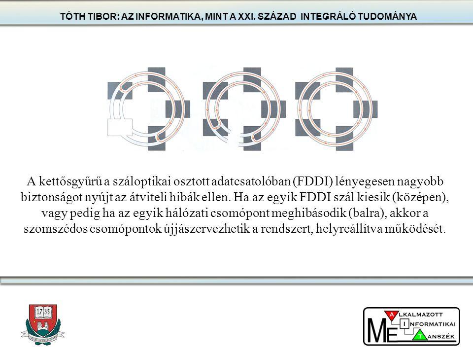 TÓTH TIBOR: AZ INFORMATIKA, MINT A XXI. SZÁZAD INTEGRÁLÓ TUDOMÁNYA A kettősgyűrű a száloptikai osztott adatcsatolóban (FDDI) lényegesen nagyobb bizton