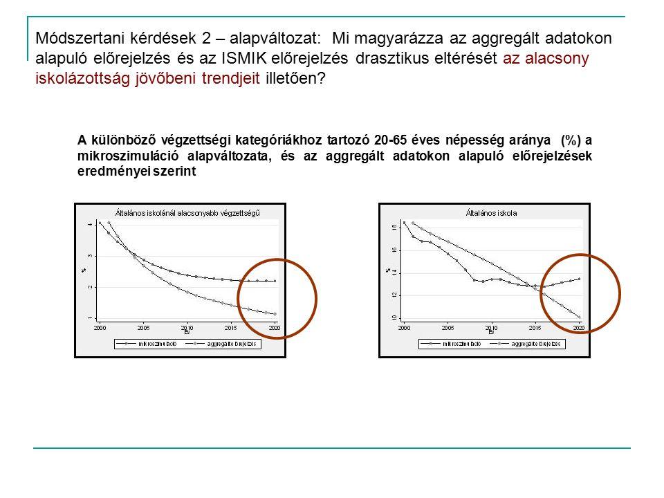 Módszertani kérdések 2 – alapváltozat: Mi magyarázza az aggregált adatokon alapuló előrejelzés és az ISMIK előrejelzés drasztikus eltérését az alacsony iskolázottság jövőbeni trendjeit illetően.