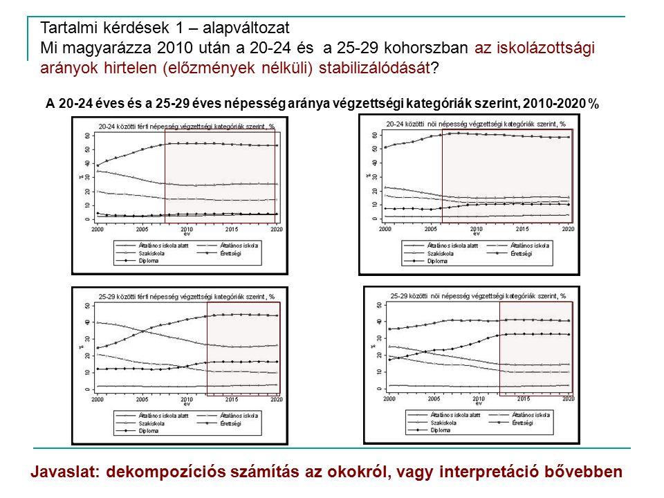 A 20-24 éves és a 25-29 éves népesség aránya végzettségi kategóriák szerint, 2010-2020 % Tartalmi kérdések 1 – alapváltozat Mi magyarázza 2010 után a 20-24 és a 25-29 kohorszban az iskolázottsági arányok hirtelen (előzmények nélküli) stabilizálódását.