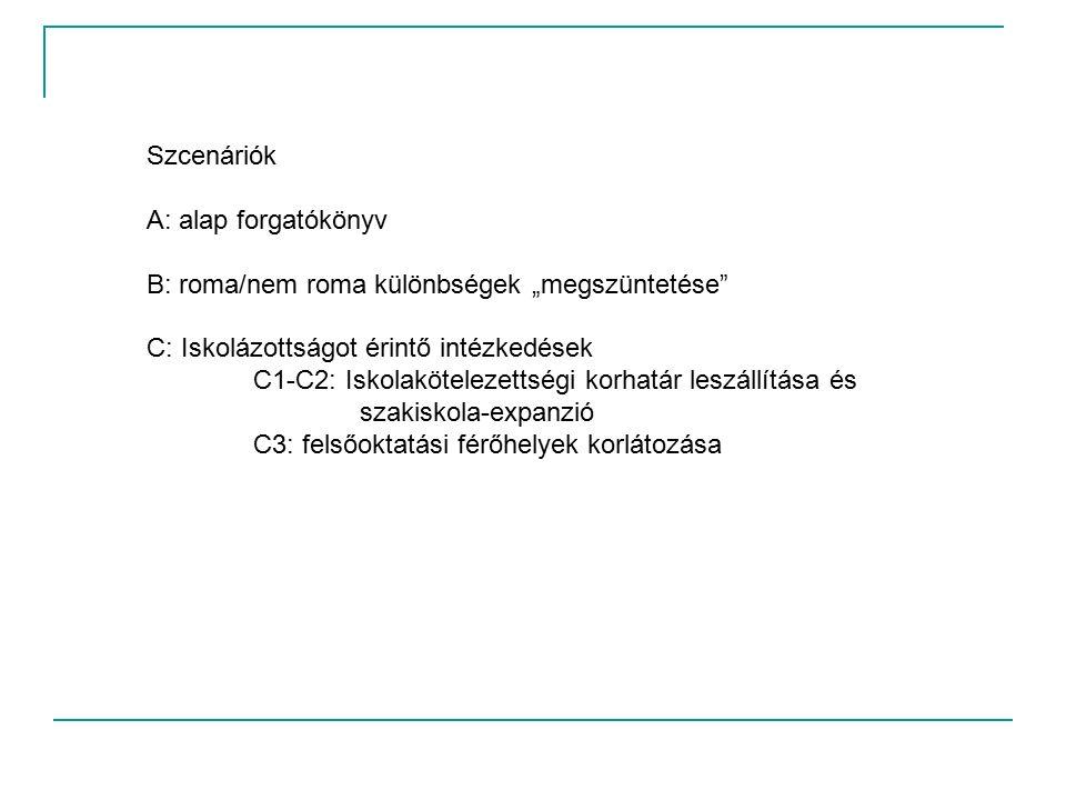 """Szcenáriók A: alap forgatókönyv B: roma/nem roma különbségek """"megszüntetése C: Iskolázottságot érintő intézkedések C1-C2: Iskolakötelezettségi korhatár leszállítása és szakiskola-expanzió C3: felsőoktatási férőhelyek korlátozása"""