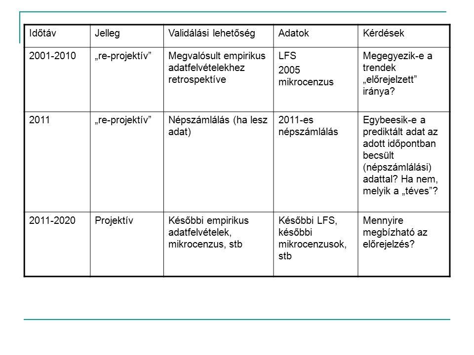 """IdőtávJellegValidálási lehetőségAdatokKérdések 2001-2010""""re-projektív Megvalósult empirikus adatfelvételekhez retrospektíve LFS 2005 mikrocenzus Megegyezik-e a trendek """"előrejelzett iránya."""