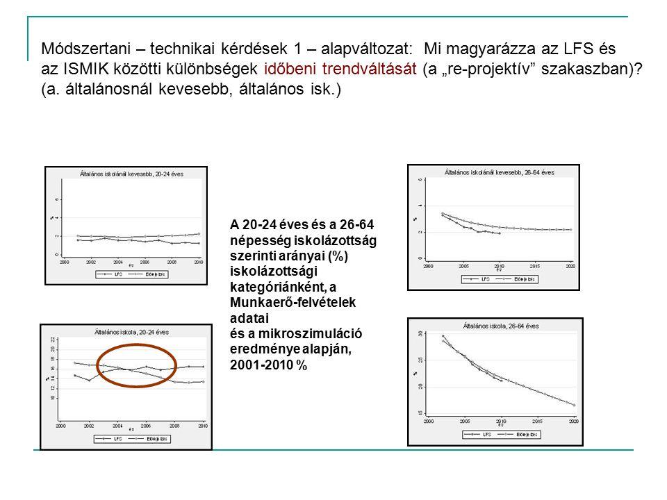 """A 20-24 éves és a 26-64 népesség iskolázottság szerinti arányai (%) iskolázottsági kategóriánként, a Munkaerő-felvételek adatai és a mikroszimuláció eredménye alapján, 2001-2010 % Módszertani – technikai kérdések 1 – alapváltozat: Mi magyarázza az LFS és az ISMIK közötti különbségek időbeni trendváltását (a """"re-projektív szakaszban)."""