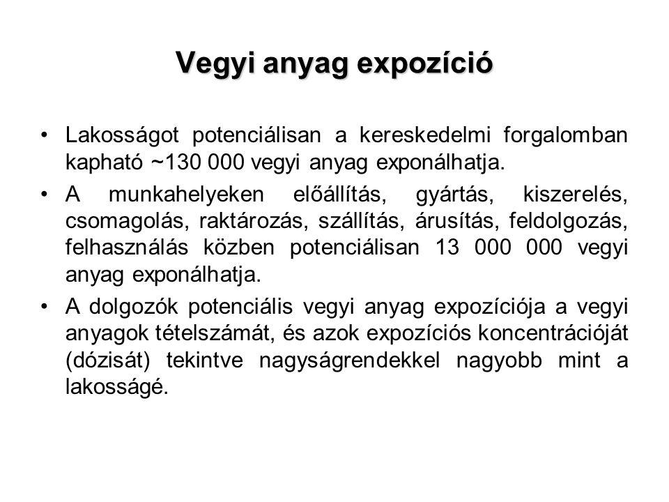 Vegyi anyag expozíció Lakosságot potenciálisan a kereskedelmi forgalomban kapható ~130 000 vegyi anyag exponálhatja.