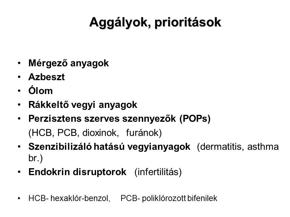 Aggályok, prioritások Mérgező anyagok Azbeszt Ólom Rákkeltő vegyi anyagok Perzisztens szerves szennyezők (POPs) (HCB, PCB, dioxinok, furánok) Szenzibilizáló hatású vegyianyagok (dermatitis, asthma br.) Endokrin disruptorok (infertilitás) HCB- hexaklór-benzol, PCB- poliklórozott bifenilek