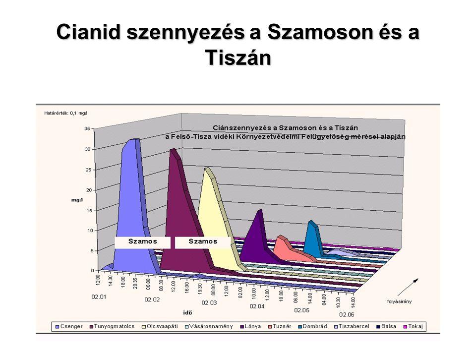 Cianid szennyezés a Szamoson és a Tiszán