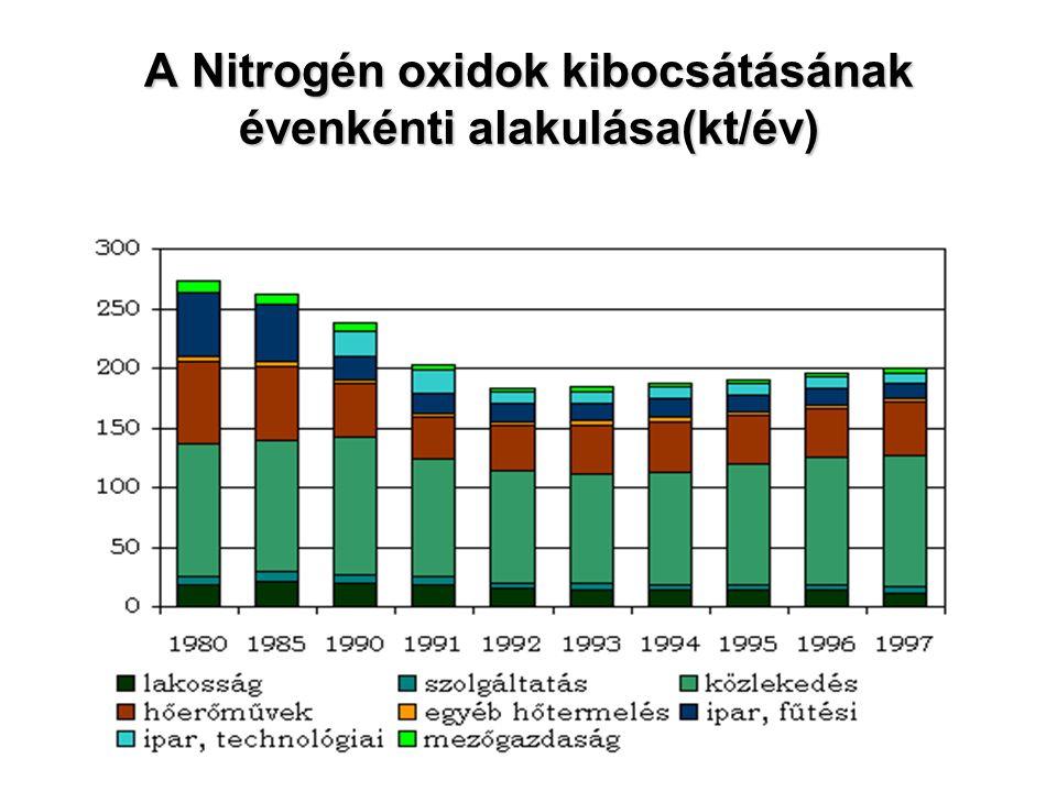 A Nitrogén oxidok kibocsátásának évenkénti alakulása(kt/év)