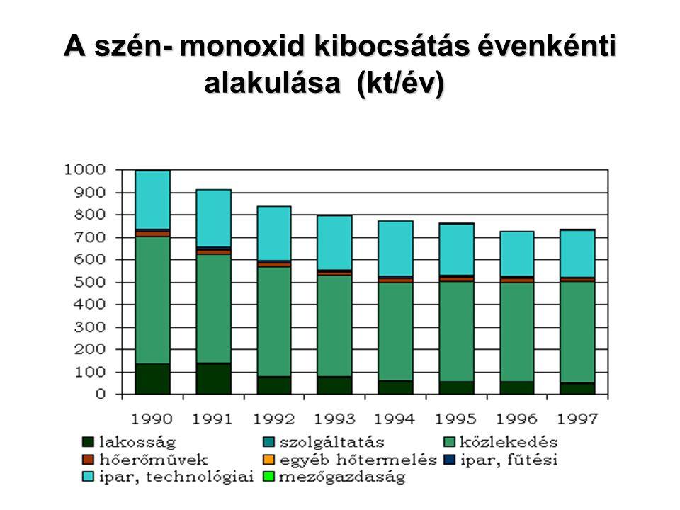 A szén- monoxid kibocsátás évenkénti alakulása (kt/év)