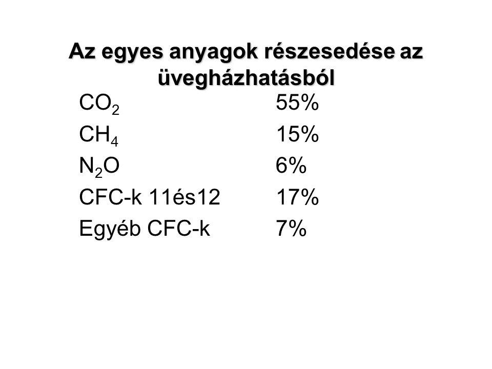 Az egyes anyagok részesedése az üvegházhatásból CO 2 55% CH 4 15% N 2 O6% CFC-k 11és1217% Egyéb CFC-k7%