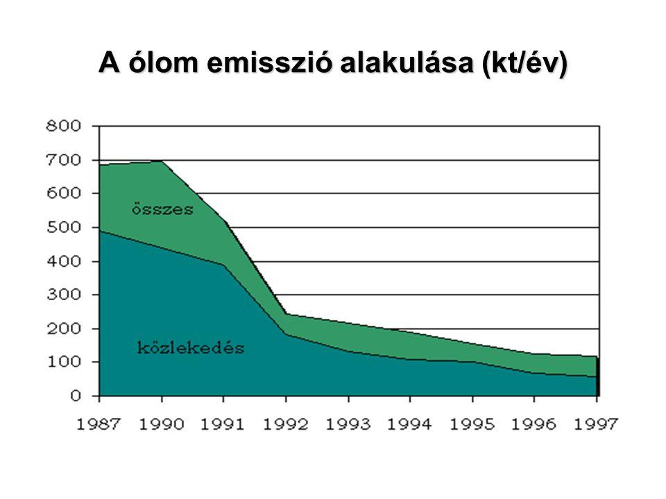 A ólom emisszió alakulása (kt/év)