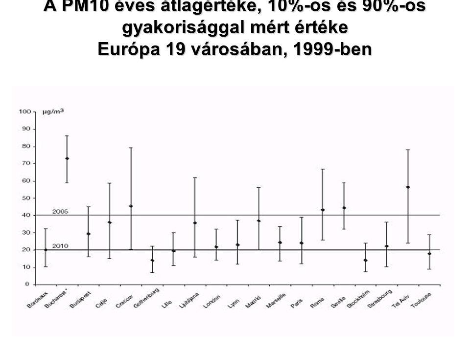 A PM10 éves átlagértéke, 10%-os és 90%-os gyakorisággal mért értéke Európa 19 városában, 1999-ben