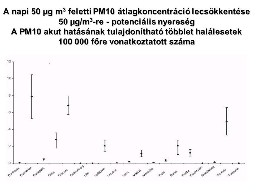 A napi 50 µg m 3 feletti PM10 átlagkoncentráció lecsökkentése 50 µg/m 3 -re - potenciális nyereség A PM10 akut hatásának tulajdonítható többlet halálesetek 100 000 főre vonatkoztatott száma