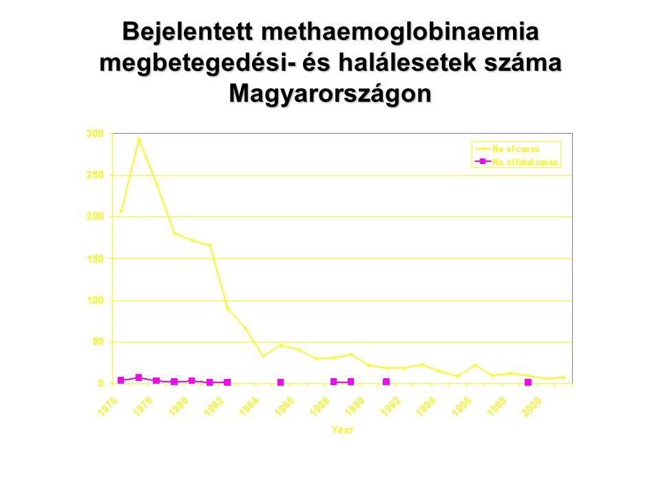 Bejelentett methaemoglobinaemia megbetegedési- és halálesetek száma Magyarországon