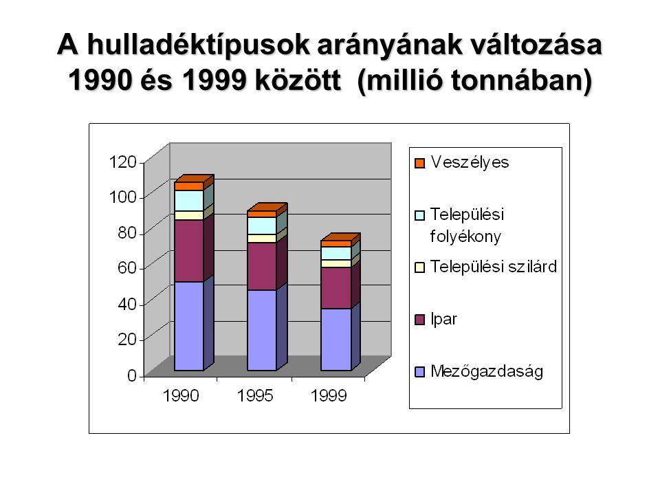A hulladéktípusok arányának változása 1990 és 1999 között (millió tonnában)