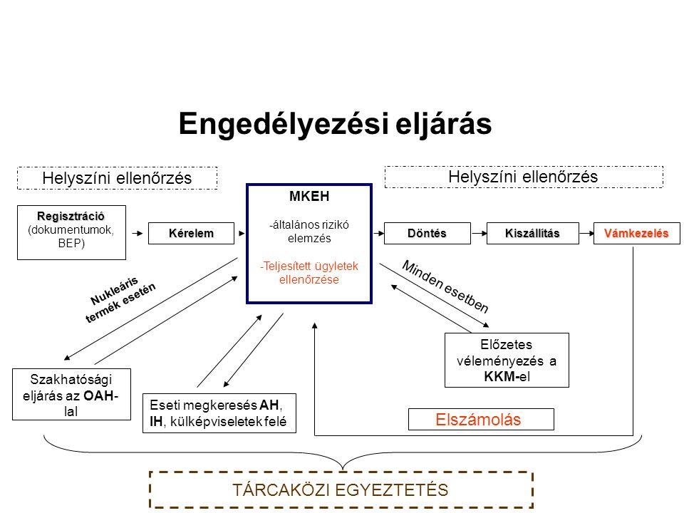 Regisztráció (dokumentumok, BEP) Kérelem MKEH -általános rizikó elemzés -Teljesített ügyletek ellenőrzése Döntés Kiszállítás Szakhatósági eljárás az OAH- lal Előzetes véleményezés a KKM-el Nukleáris termék esetén Minden esetben Helyszíni ellenőrzés Vámkezelés Elszámolás Helyszíni ellenőrzés TÁRCAKÖZI EGYEZTETÉS Eseti megkeresés AH, IH, külképviseletek felé Engedélyezési eljárás