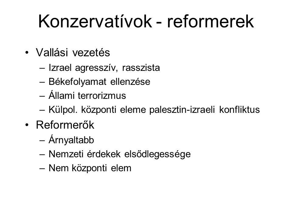 Konzervatívok - reformerek Vallási vezetés –Izrael agresszív, rasszista –Békefolyamat ellenzése –Állami terrorizmus –Külpol.
