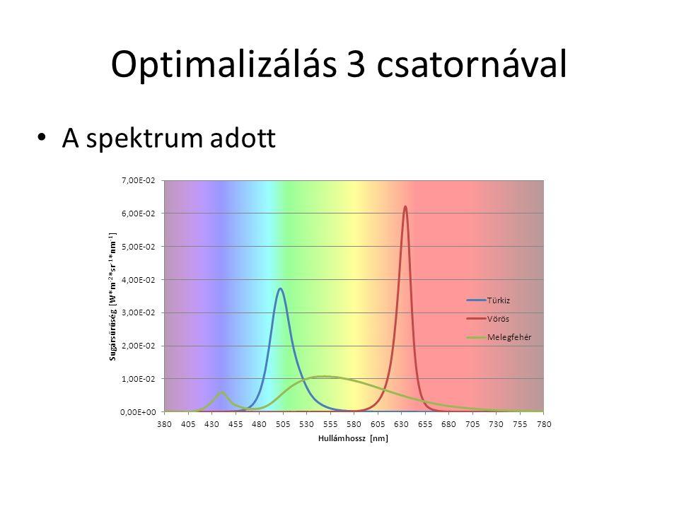 Optimalizálás 3 csatornával A spektrum adott