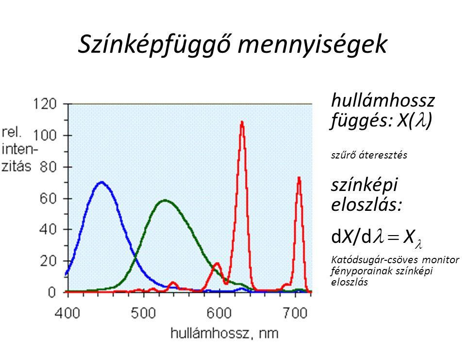 Színképfüggő mennyiségek hullámhossz függés: X( ) szűrő áteresztés színképi eloszlás: dX/d  X Katódsugár-csöves monitor fényporainak színképi eloszlás